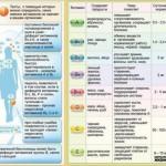 Каких витаминов не хватает вашему организму