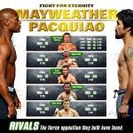 Кадр дня: Инфографика общих соперников Пакьяо и Мейвезера